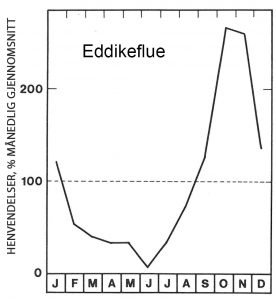 Seson for eddikeflue - Skadedyr i naeringsmidler - Side 123