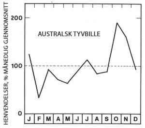 Sesong for australsk tyvbille - Skadedyr I Naeringsmidler - Side 113