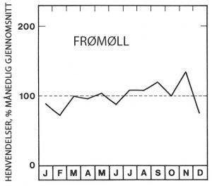 Sesong for frømøll - Skadedyr I Naeringsmidler - Side 82