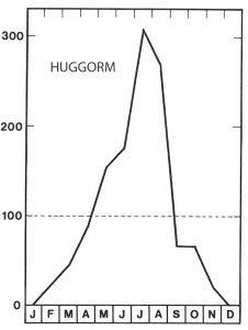 Sesong for huggorm - Veggedyr Stikk og kloee - Side 156