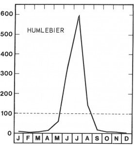 Der er størst interesse for bier (fig. 46) og humlebier i den allervarmeste tid hvert år.