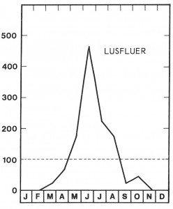 Lusfluer ses fra maj til august, flest dog i juni måned.