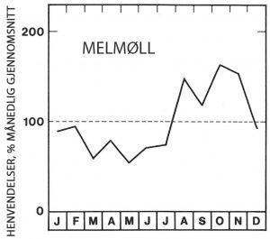 Sesong for melmøll - Skadedyr I Naeringsmidler - Side 79