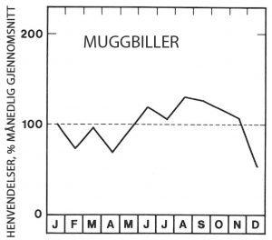 Sesong for muggbiller - Skadedyr I Naeringsmidler - Side 115