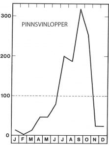 Sesong for pinnsvinlopper i september - Veggedyr Stikk og kloee - Side 93