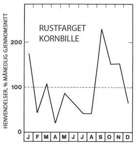 Sesong for rustfarget kornbille - Skadedyr I Naeringsmidler - Side 87