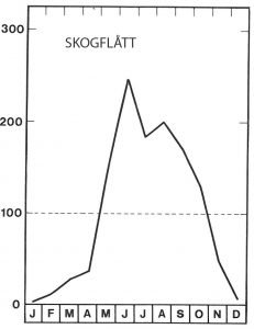 Sesong for skogflått topper i juni - Veggedyr Stikk og kloee - Side 104