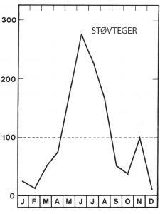 Støvtæger ses mest i sommerhalvåret