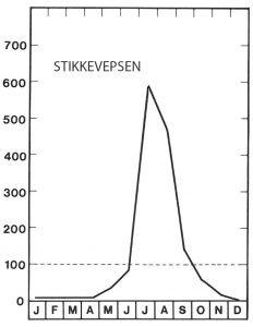 Sesong for stikkevepsen topper i juli - Veggedyr Stikk og kloee - Side 83