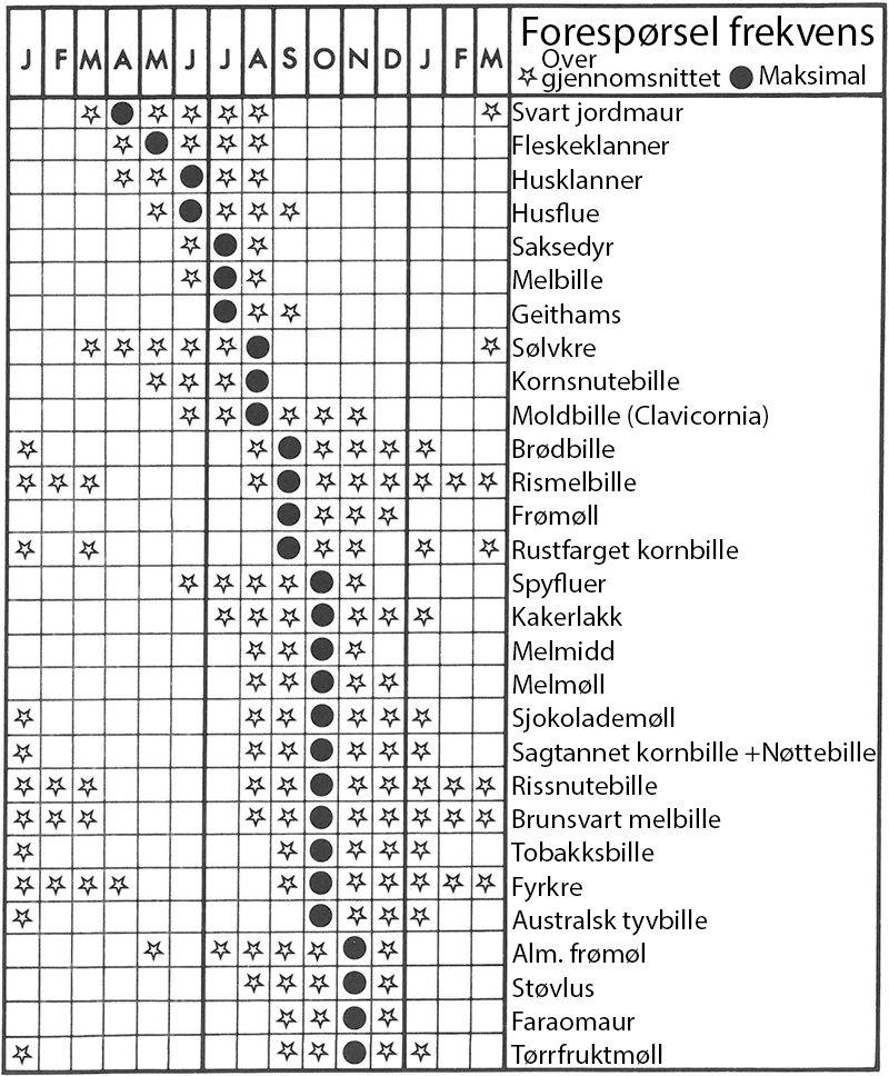 Skadedyr fordelt på sesong - Skadedyr I Naeringsmidler - Side 182
